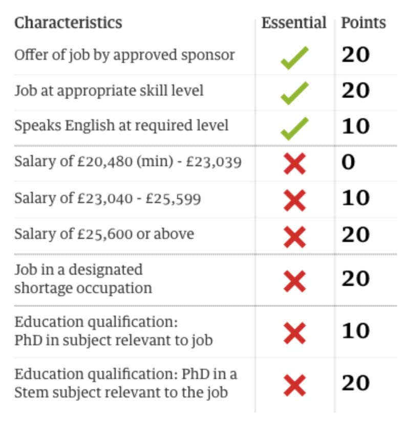 table with detailed the points scheme to enter uk after 31 december 2020