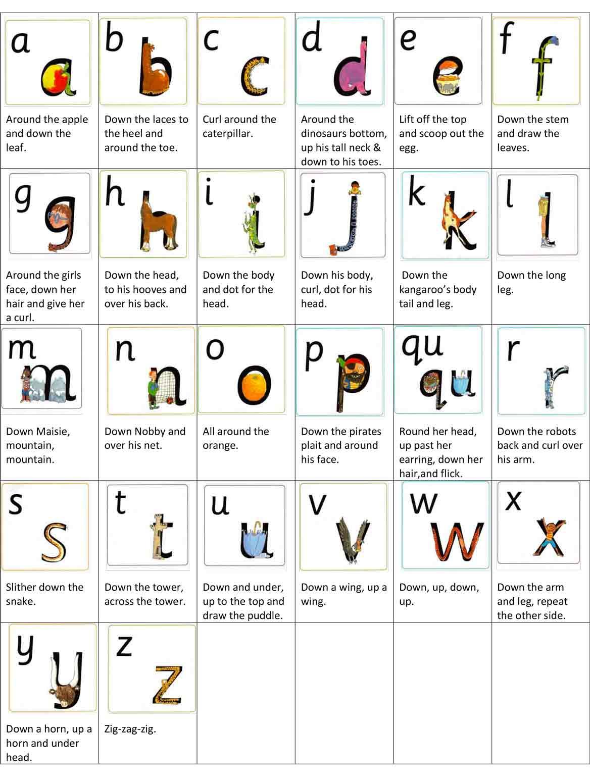 schema con le lettere dell'alfabeto e le rime per imparare a scriverle